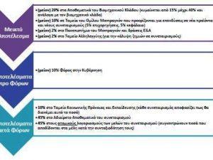 Η ενδεδειγμένη φορολογική αντιμετώπιση των συνεταιρισμών σε 3 σχήματα